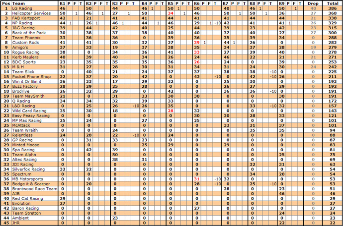 Standings_Overall_Final_2010_Small