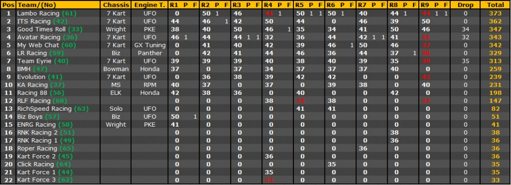 Standings_Owner_Clubman_2014Large