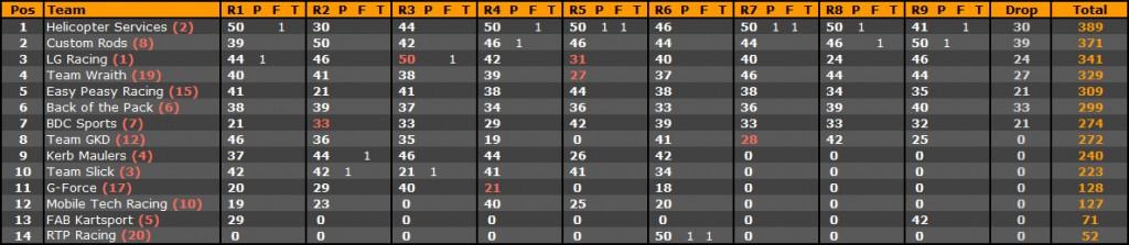 Standings_Super_2013
